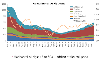 Oil: Slower Growth for Rig Count