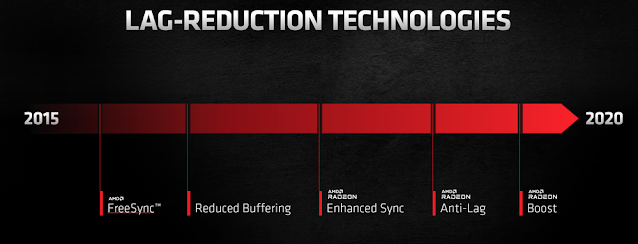All the lag Reducing Features developed by AMD from 2015-2020