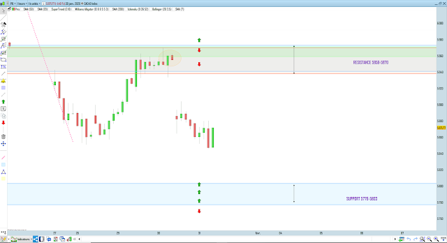 Bilan trading cac40 31/01/20