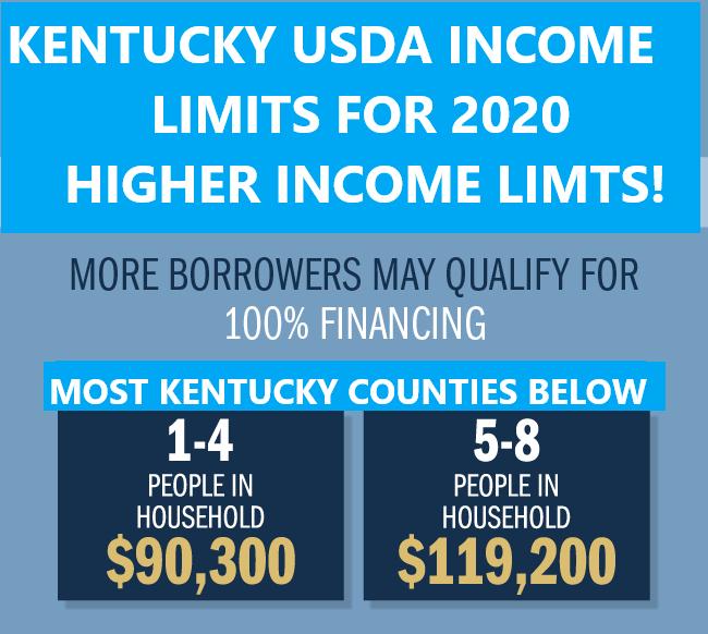 2021 Kentucky USDA Loan Income Limits for Kentucky Counties