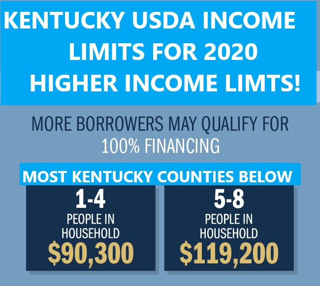2020 Kentucky USDA Rural Housing Income Limits Increased