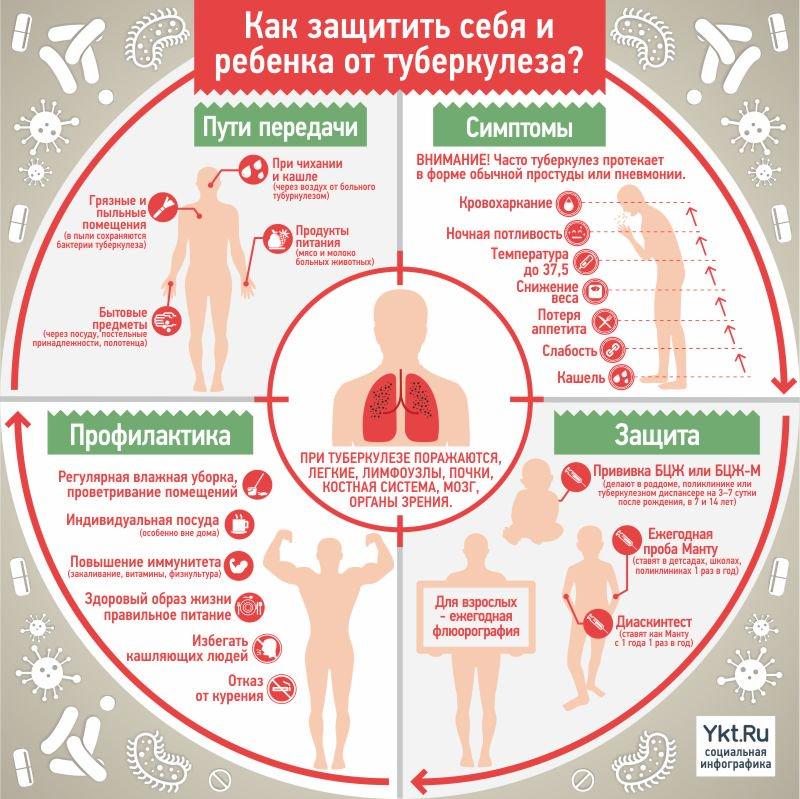 передается ли туберкулез воздушно-капельным путем