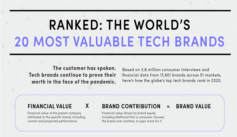 The World's Tech Giants, Ranked by Brand Value # Infographic