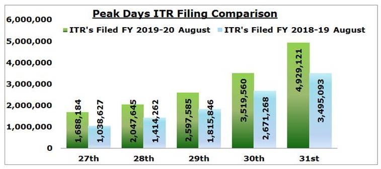 ITRs filed in FY 2019-20 August vs ITRs filed in FY 2018-19