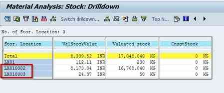 Qué Reportes de Stock y Movimientos