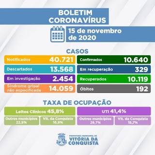 Vitória da Conquista registra 07 novos casos de Covid-19 e 10.119 recuperados da doença
