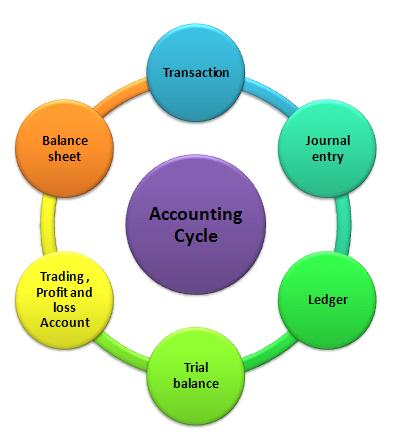 Tally Notes and Basic Accounting notes - Manoj Gurukul Academy