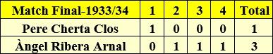 Clasificación final del Campeonato de Ajedrez de Cataluña 1933-34