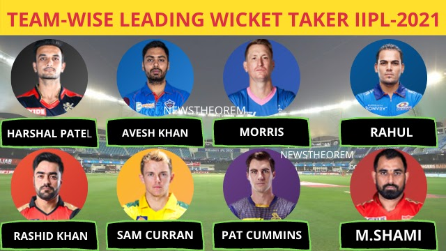 MOST WICKET TAKER TEAM WISE 2019 IPL