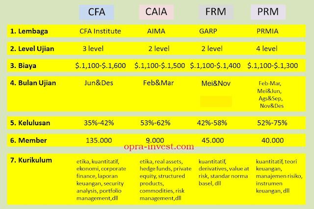 cfa, frm, caia, prm, certified financial analyst, financial risk manager, odith adikusuma, sertifikasi keuangan dan sertifikasi pasafr modal international, opra-invest, cfa di indonesia