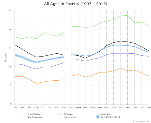Has Poverty Prevention Worked in California