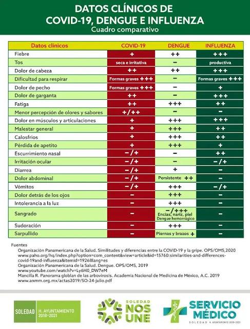 Diferencias entre dengue, influenza y COVID-19