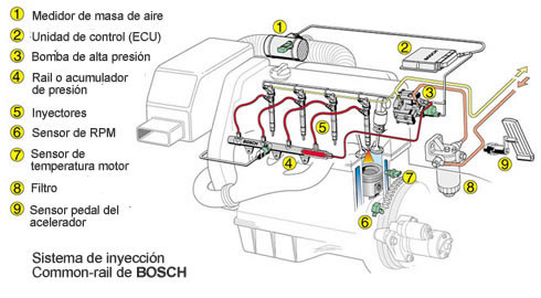 Sistema Common Rail Bosch