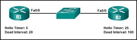 CCNA-3-v7-Mod-1-2-p9
