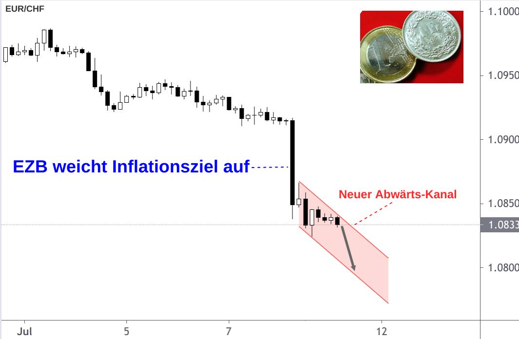 EUR/CHF-Absturz dargestellt nach Aufweichung EZB Inflationsziel