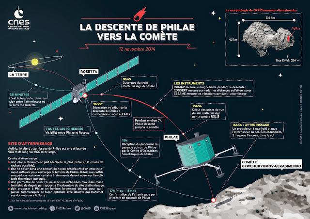 Live Rosetta: Vivez en direct l'atterrissage de Philae sur la comète