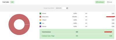 Melihat Portofolio / Aset Investasi Menggunakan AKSes KSEI