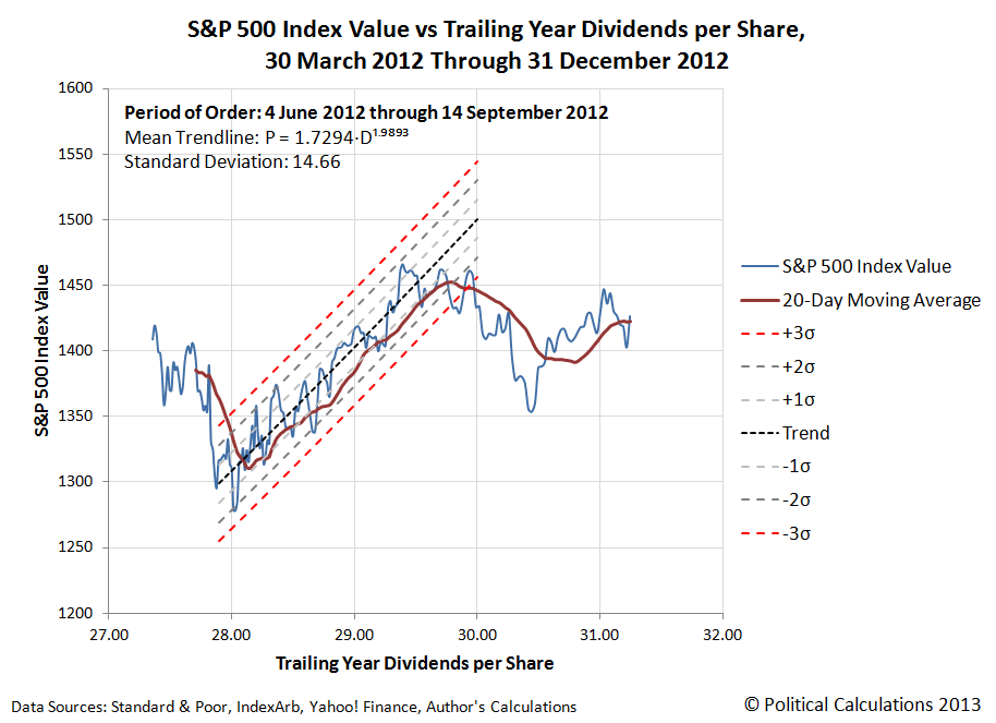 S&P 500 Index Value vs Trailing Year Dividends per Share, 30 March 2012 Through 30 December 2012