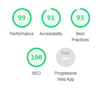 Blogger Template with good LightHouse and SEO score