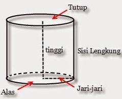 Cara Menghitung Rumus Volume Tabung (Silinder)