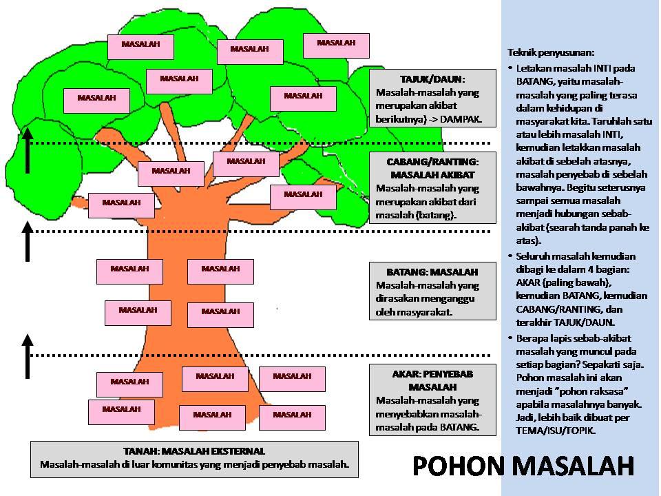 Pesona alam may 2016 gambar analisis pohon ccuart Choice Image