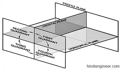 Quadrants क्या है,  What is Quadrant in Engineering Drawing in Hindi, what is quadrant method, what is projection in engineering drawing,