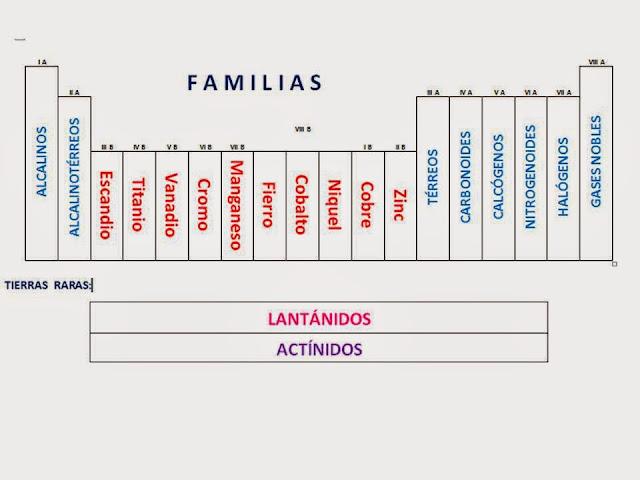 Tabla periodica tabla peridica resultado de imagen para las familias en la tabla periodica periodos urtaz Image collections