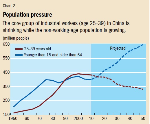 5a3f91ea528 China s labor market is clearly evolving toward a very different situation.