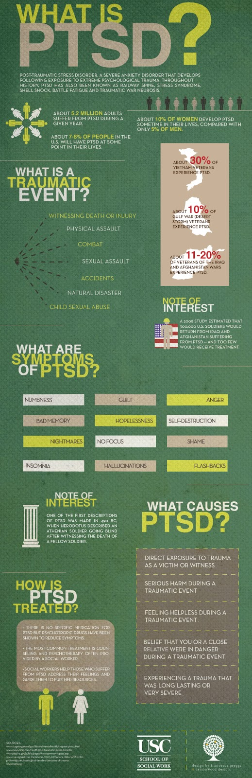 What Is PTSD? [Infographic]