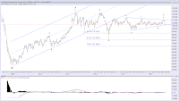 http://theelliottwavesufer.blogspot.sg/2014/07/elliott-wave-analysis-of-brent-crude.html