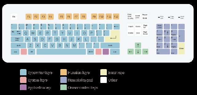 Use of Keyboard Function keys-techfaqbd