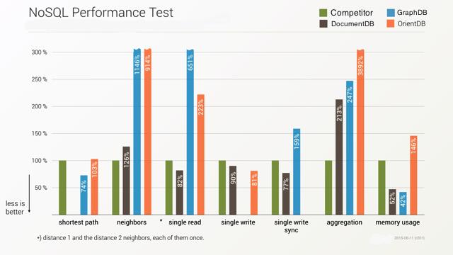 NoSQL benchmark chart #2