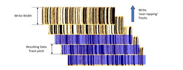 Η κατανομή των δεδομένων σε SMR δίσκους