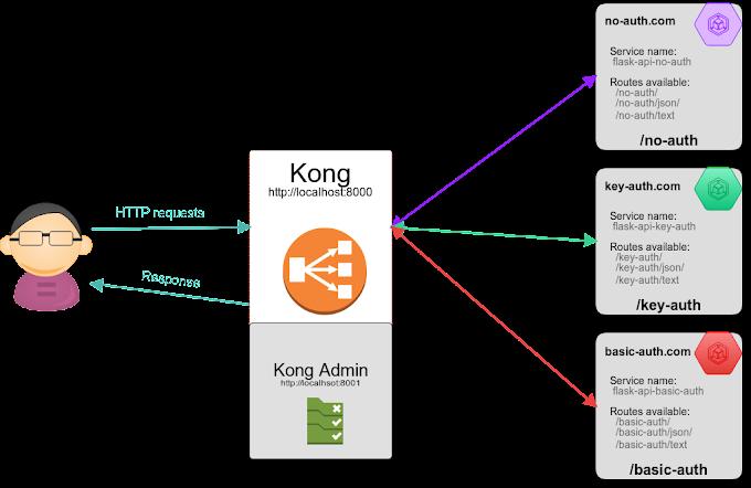 Cấu hình Kong quản lý các APIs từ các backend servers