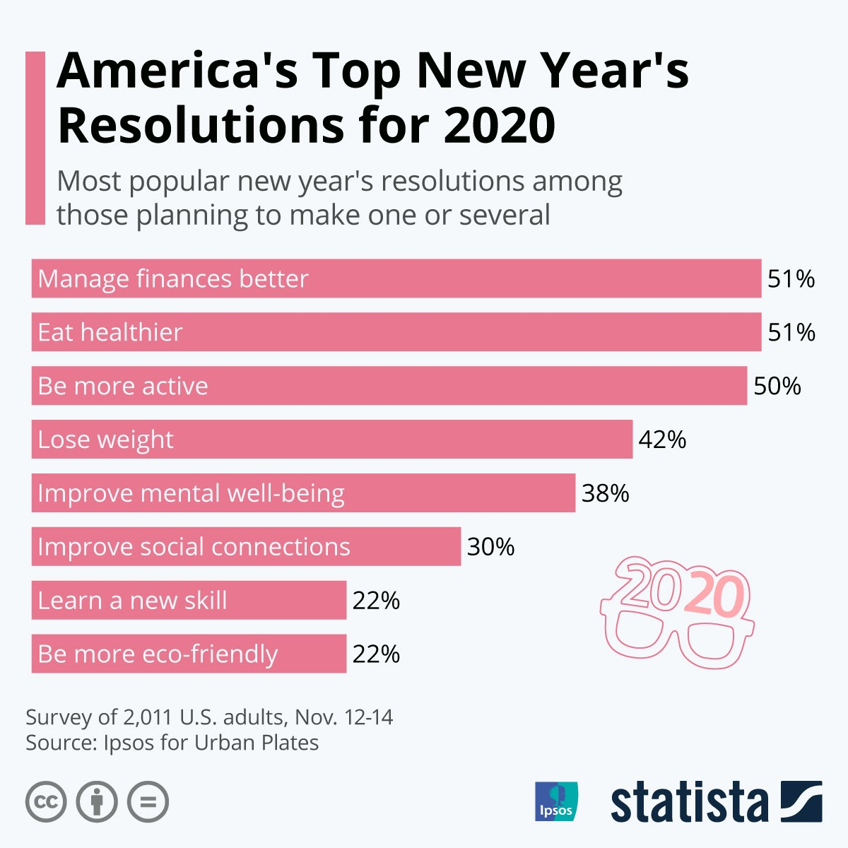 Tis' the season of New Year's Resolution #infographic