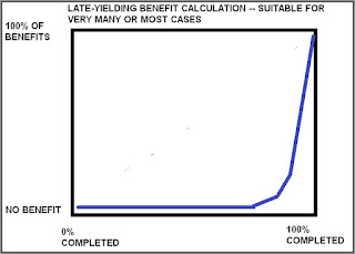late yielding benefit calculation