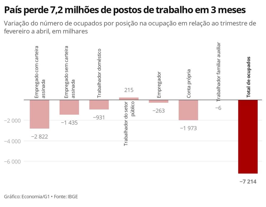 Empleo Bruto Brasil