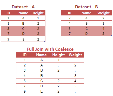 Lesson 2 : PROC SQL : Joins