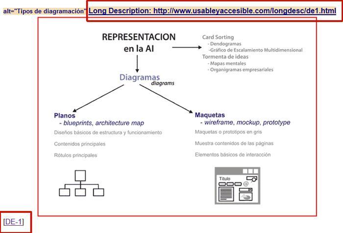 Imagen resaltada con un borde rojo. Sobre ella se muestra el contenido del atributo ALT y el atributo LONGDESC (que enlaza con una página). Bajo la imagen un enlace 'DE-1'