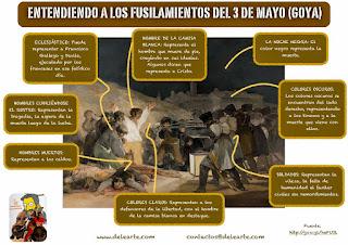 """""""3rd of May 1808"""" by Goya - Notas en español"""