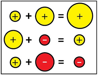 integer operations visuals