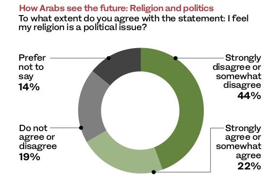 Jajak Pendapat: Negara Arab Tolak Agama Dibawa ke Politik