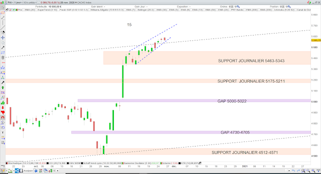 Analyse chartiste du CAC40 27/11/20