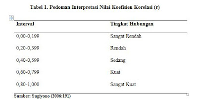 Pedoman Interpretasi Nilai Koefisien Korelasi (r)