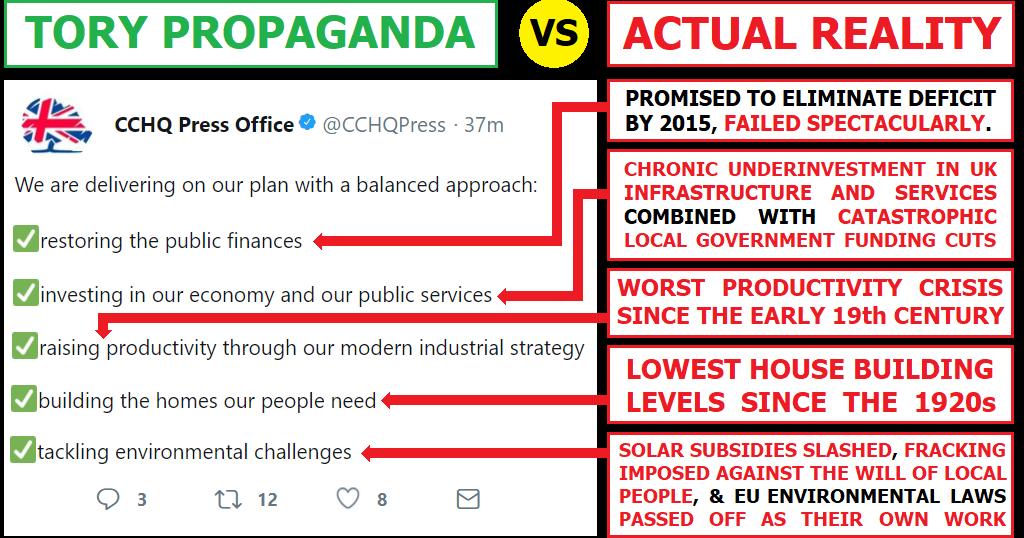 Tory propaganda vs actual reality