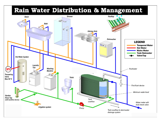 RAIN WATER HARVESTING SYSTEM AND MANAGEMENT