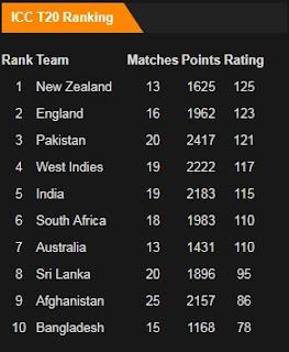 ICC T20 Rankings in August 2017