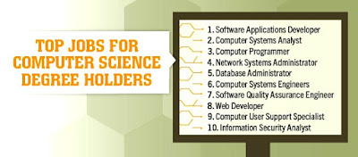 6 Reasons to Study a Computer Science Degree