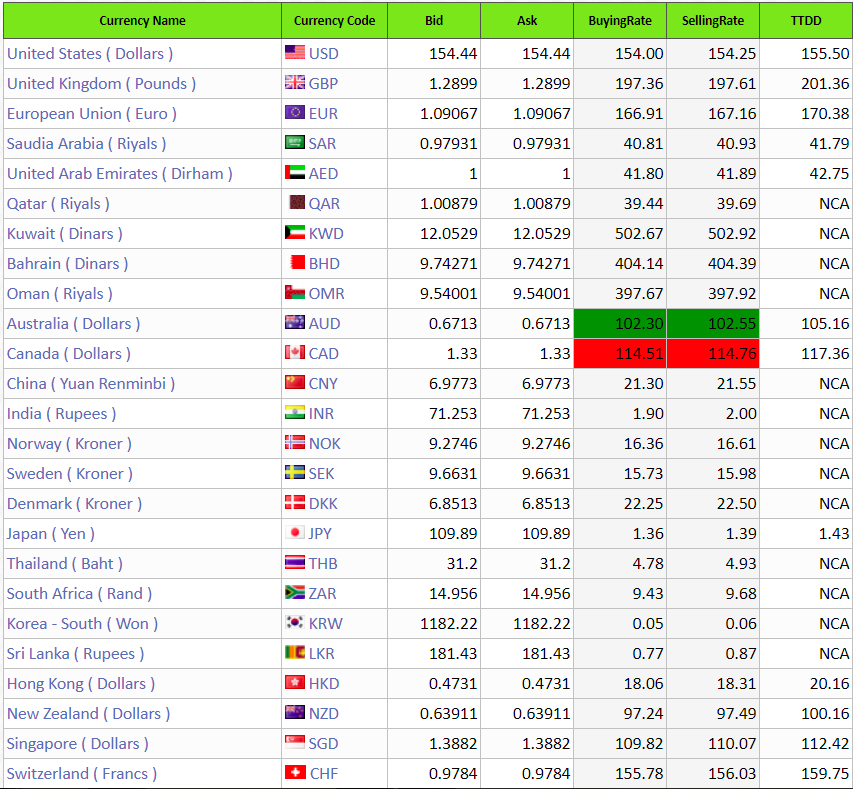 pakistan open market currency rates