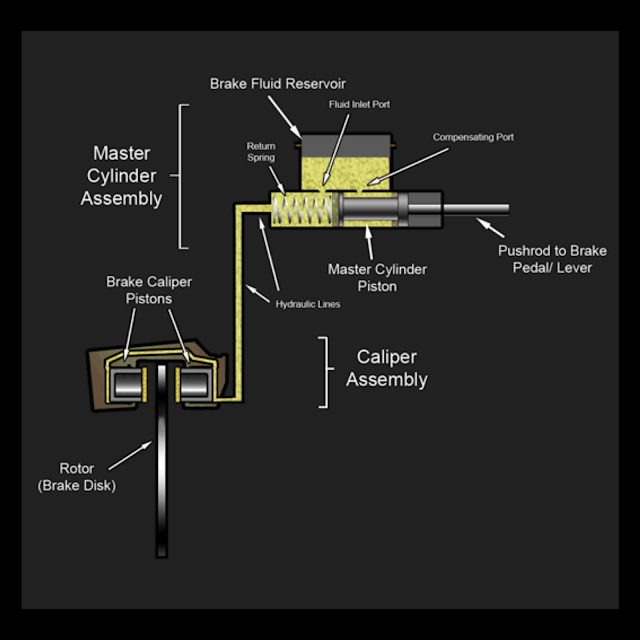Working of hydraulic brakes with labelled diagram